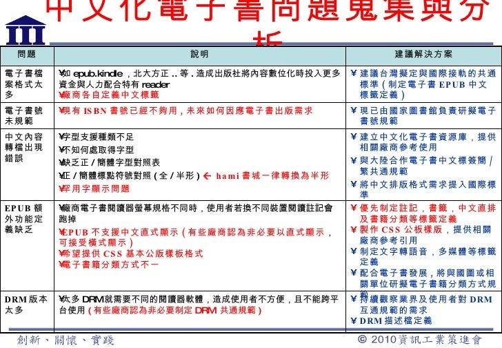 中文化電子書問題蒐集與分析 <ul><li>現已由國家圖書館負責研擬電子書號規範 </li></ul><ul><li>現有 ISBN 書號已經不夠用 , 未來如何因應電子書出版需求 </li></ul>電子書號未規範 <ul><li>建立中文化...