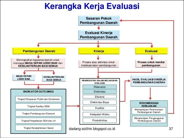 Indikator dan Pendekatan Evaluasi Kondisi Daerah Saat Ini (Identifikasi Permasalahan dan Penyebabnya) Permasalahan utama d...