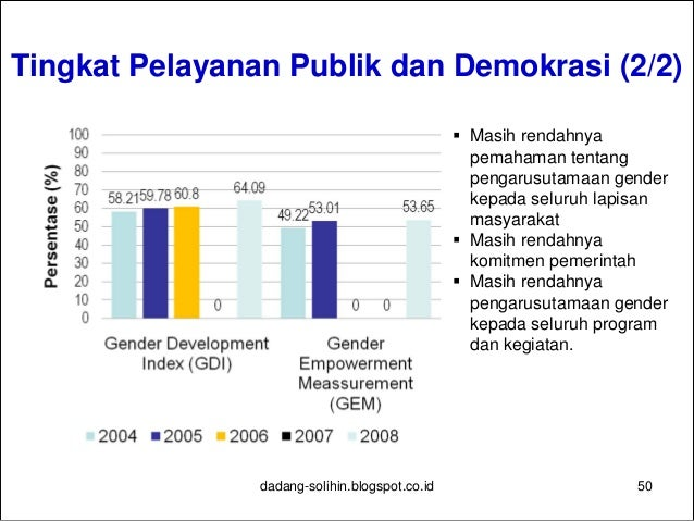 Tingkat Kualitas SDM  Peningkatan indikator pendidikan 1. Pendidikan Anak Usia Dini (PAUD) 2. Pemberantasan buta aksara 3...