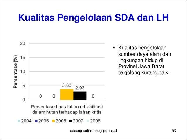 Tingkat Kesejahteraan Masyarakat 54dadang-solihin.blogspot.co.id  Peningkatan kesejahteraan masyarakat kurang efektif, di...
