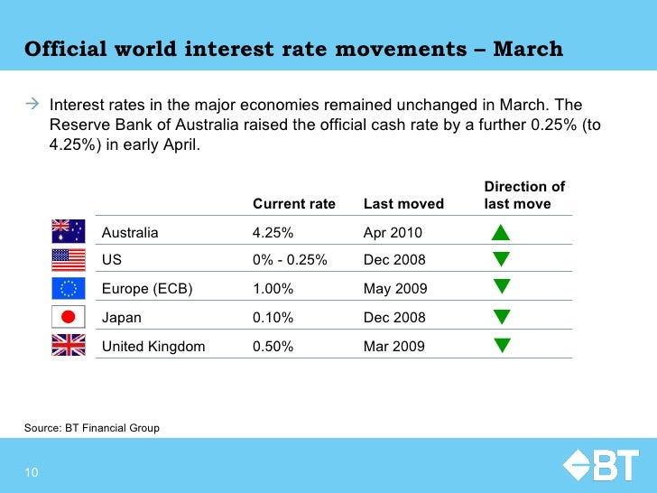 Official world interest rate movements – March <ul><li>Interest rates in the major economies remained unchanged in March. ...