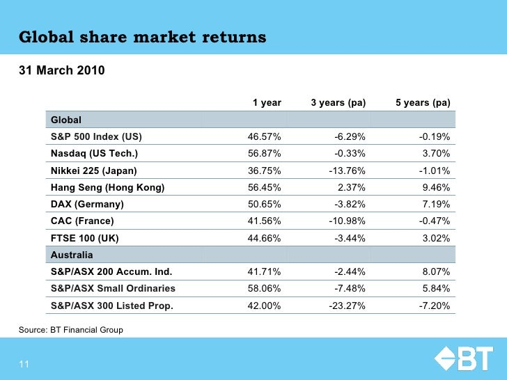 Global share market returns Source:  BT Financial Group 31 March 2010 1 year 3 years (pa) 5 years (pa) Global S&P 500 Inde...