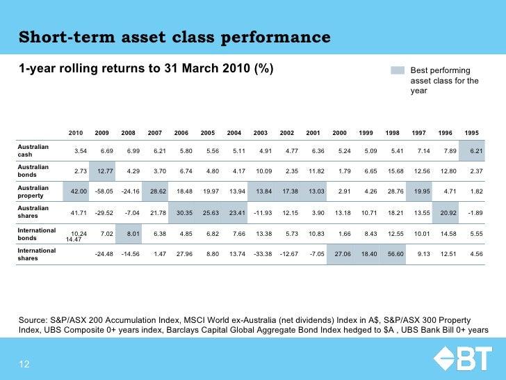 Short-term asset class performance Source:  S&P/ASX 200 Accumulation Index, MSCI World ex-Australia (net dividends) Index ...