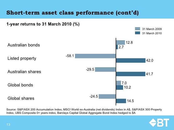 Short-term asset class performance (cont'd) Source:  S&P/ASX 200 Accumulation Index, MSCI World ex-Australia (net dividend...