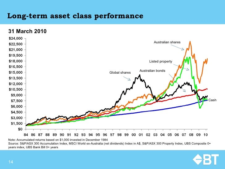 Long-term asset class performance Note: Accumulated returns based on $1,000 invested in December 1984 Source:  S&P/ASX 300...