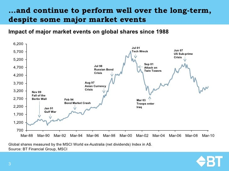 … and continue to perform well over the long-term, despite some major market events Global shares measured by the MSCI Wor...