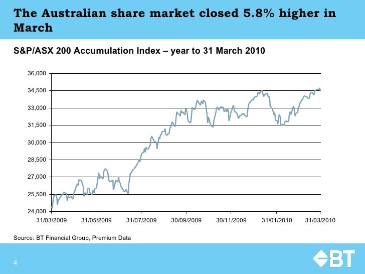 The Australian share market closed 5.8% higher in March Source:  BT Financial Group, Premium Data S&P/ASX 200 Accumulation...