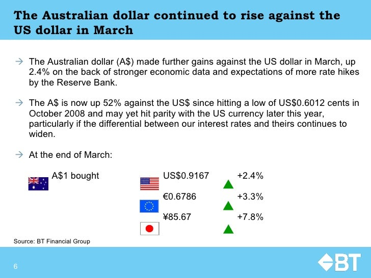 The Australian dollar continued to rise against the US dollar in March <ul><li>The Australian dollar (A$) made further gai...