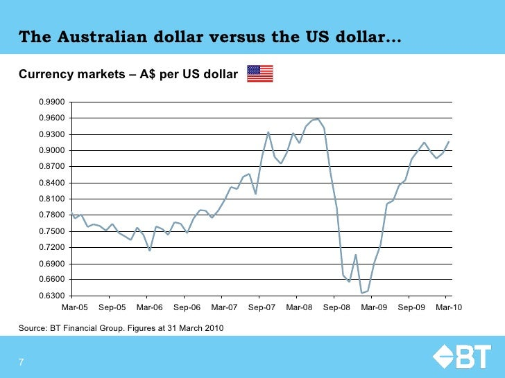 The Australian dollar versus the US dollar… Currency markets – A$ per US dollar   Source:  BT Financial Group. Figures at ...