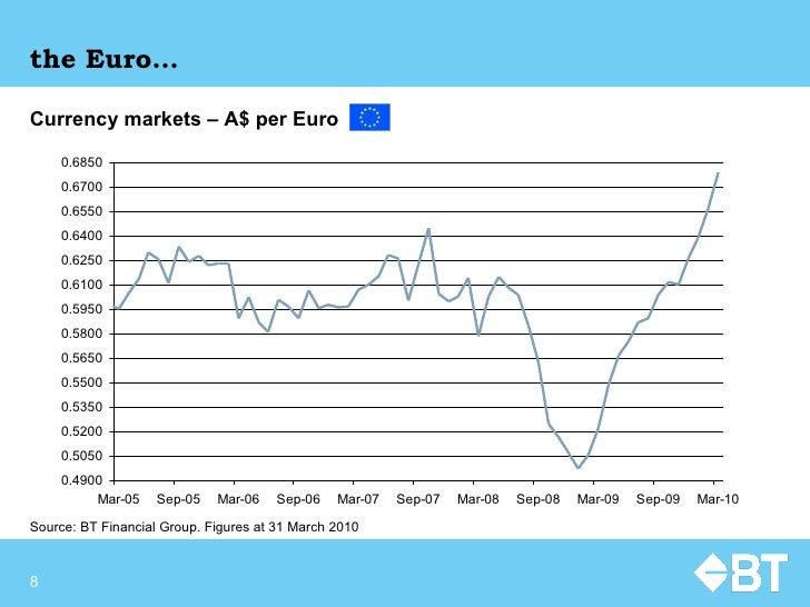 the Euro… Currency markets – A$ per Euro   Source:  BT Financial Group. Figures at  31 March 2010