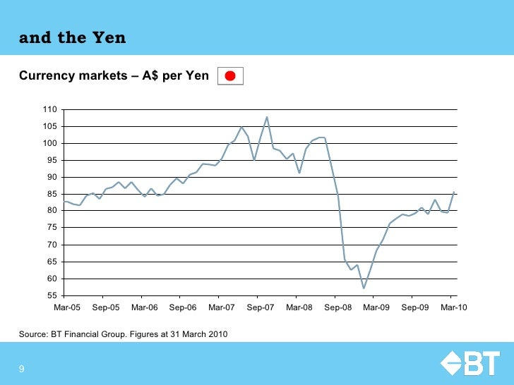 and the Yen Currency markets – A$ per Yen   Source:  BT Financial Group. Figures at  31 March 2010