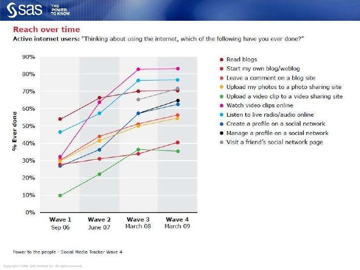 social networks (LinkedIn, Facebook, Orkut)