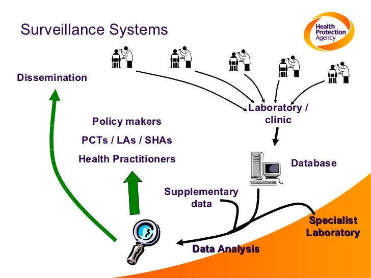 epidemiological surveillance Surveillance, epidemiology, and tracing personnel and  premises designations adapted from the fad prep/nahems guidelines: surveillance, epidemiology, and tracing (2014)an animal health emergency could have a detrimental effect on the nation's agriculture, food supply, and economy.
