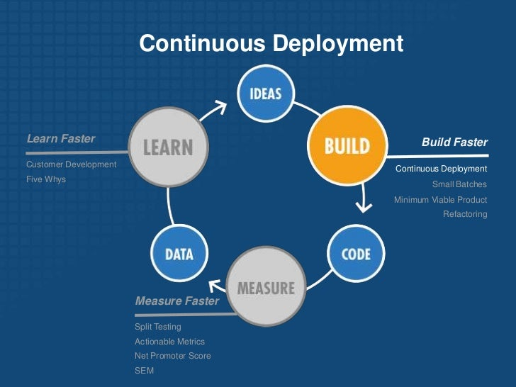 There's much more…<br />Build Faster<br />Unit Tests<br />Usability Tests<br />Continuous Integration<br />Incremental Dep...