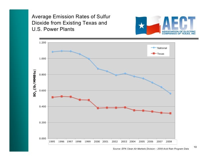 Overview Of Environmental Performancev Of Power Plants In
