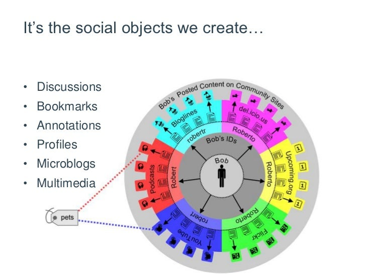 It's the social objects we create…<br />Discussions<br />Bookmarks<br />Annotations<br />Profiles<br />Microblogs<br />Mul...