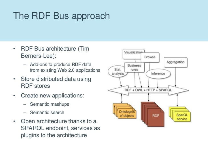 A Semantic Enterprise 2.0 architecture<br />Lightweight add-ons to existing applications to provide RDF data:<br />Exporte...