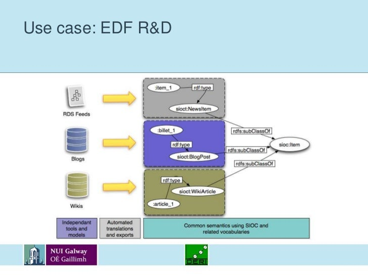 Semantic Enterprise 2.0 use cases<br />Electricité De France R&D:<br />Integration of Enterprise 2.0 components using ligh...