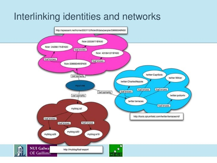 Interlinking identities and networks<br />