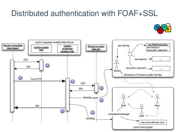 Distributed authentication with FOAF+SSL<br />