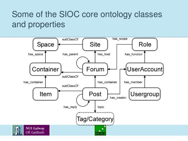 Some of the SIOC core ontology classes and properties<br />