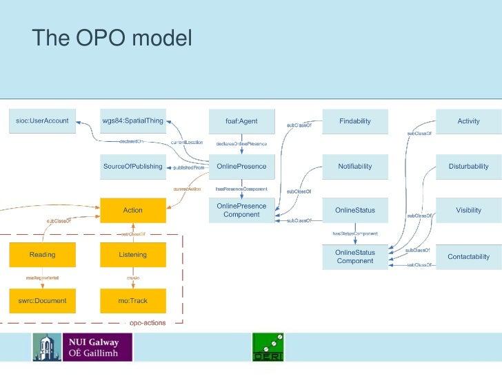 The OPO model<br />