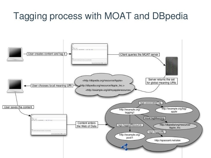 Tagging process with MOAT and DBpedia<br />