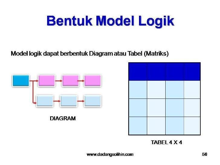 Teknik Monitoring dan Evaluasi: Kerangka Kerja Logis (Logical Frame Work)