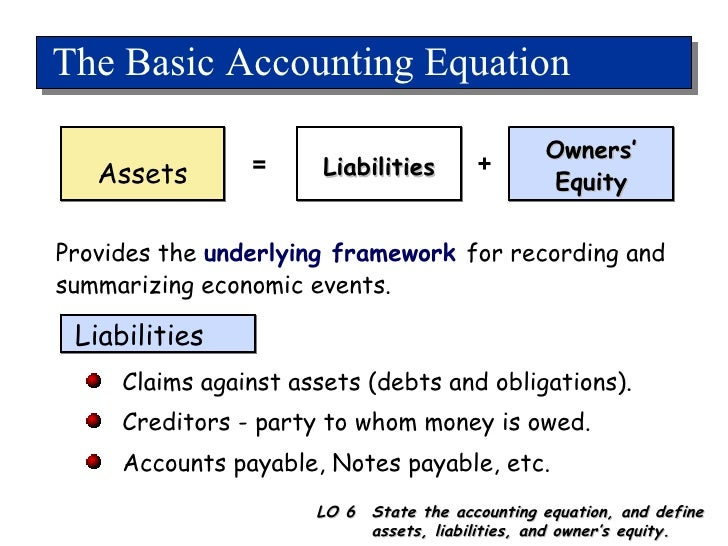 Accounting Profit vs. Economic Profit Assets