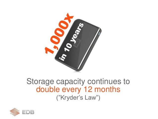 "Storage capacity continues to double every 12 months (""Kryder's Law"")"