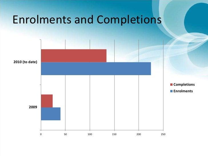 Enrolments and Completions<br />