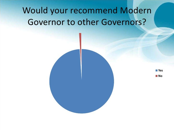 Would your recommend Modern Governor to other Governors?<br />