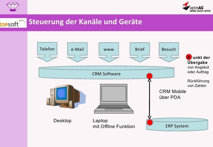 Steuerung der Kanäle und Geräte Telefon e-Mail www Brief CRM Software ERP System Desktop Laptop mit Offline Funktion CRM M...