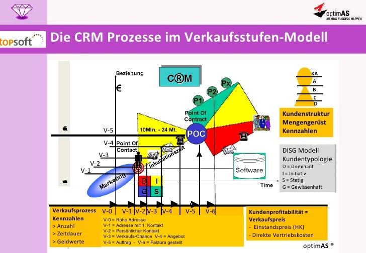 Die CRM Prozesse im Verkaufsstufen-Modell V-0 = Rohe Adresse V-1 = Adresse mit 1. Kontakt V-2 = Persönlicher Kontakt V-3 =...