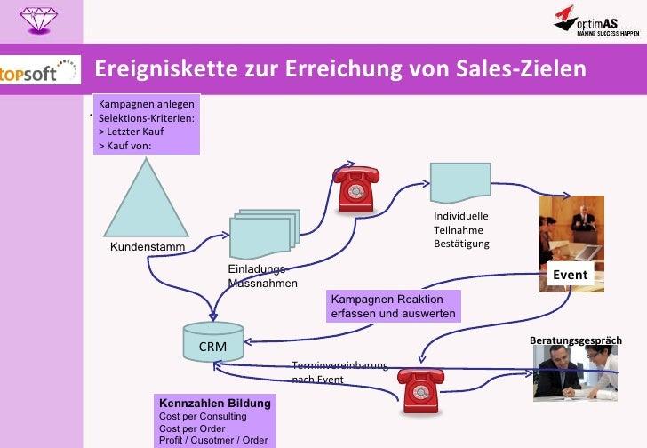 Ereigniskette zur Erreichung von Sales-Zielen .  Kundenstamm Einladungs- Massnahmen Individuelle Teilnahme Bestätigung Eve...
