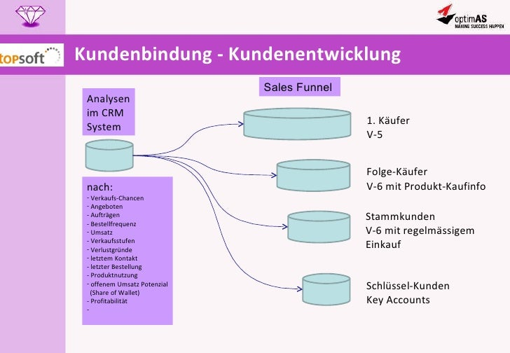 Kundenbindung - Kundenentwicklung Analysen im CRM  System <ul><li>nach: </li></ul><ul><li>Verkaufs-Chancen </li></ul><ul><...