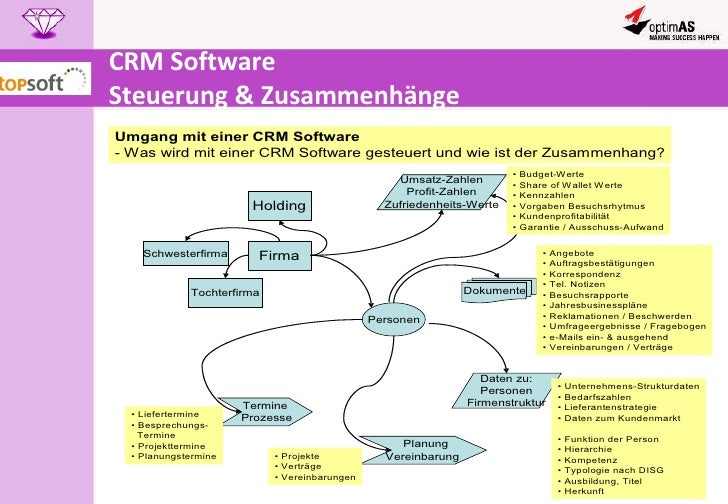 CRM Software  Steuerung & Zusammenhänge