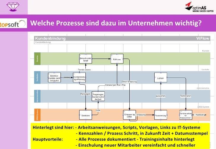 Welche Prozesse sind dazu im Unternehmen wichtig? Hinterlegt sind hier: - Arbeitsanweisungen, Scripts, Vorlagen, Links zu ...
