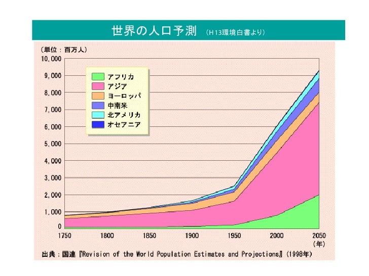 世界の人口予測   (H 13環境白書より)