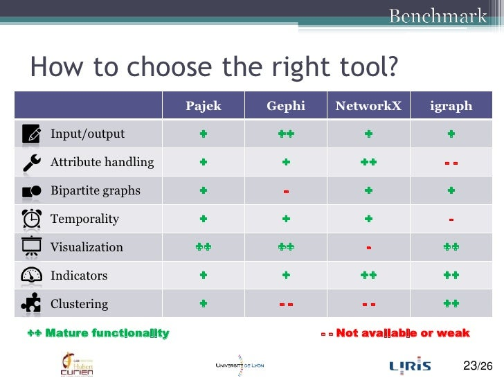 Benchmark<br />How to choose the right tool?<br />++ Mature functionality<br />- - Not available or weak<br />