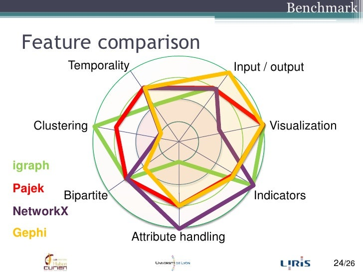 Featurecomparison<br />Benchmark<br />Temporality<br />Input / output<br />Visualization<br />Clustering<br />igraph<br />...