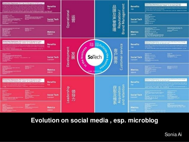 Integral solution for Internet-word-of-mouth on social media Evolution on social media , esp. microblog Sonia Ai
