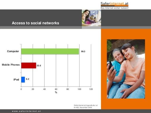 w w w . s a f e r i n t e r n e t . a t Access to social networks Saferinternet.at/Jugendkultur.at N=402, November 2009 99...