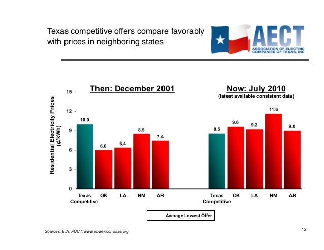 Update On The Competitive Velectric Market In Texas