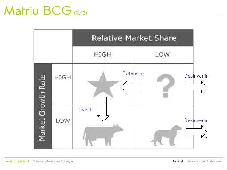 Matriu BCG (2/3)                                                                 Potenciar           Desinvertir          ...