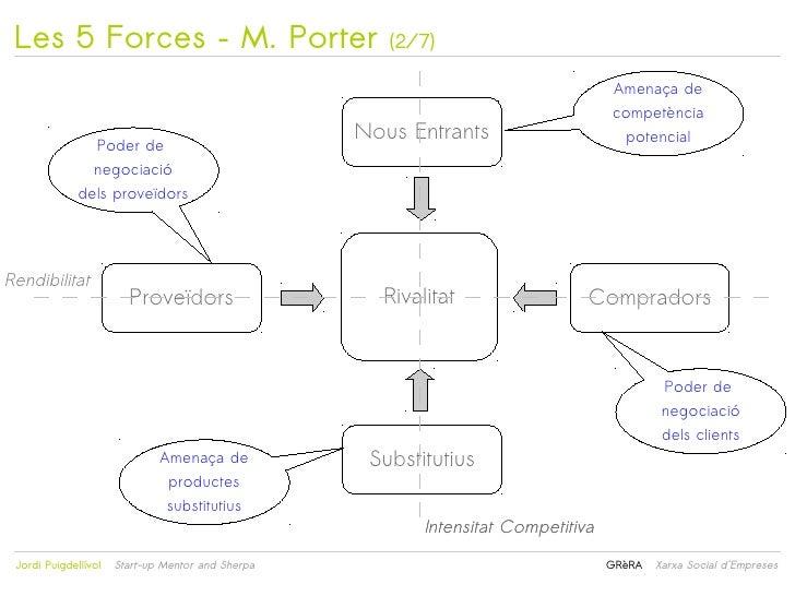 Les 5 Forces – M. Porter                             (2/7)                                                                ...