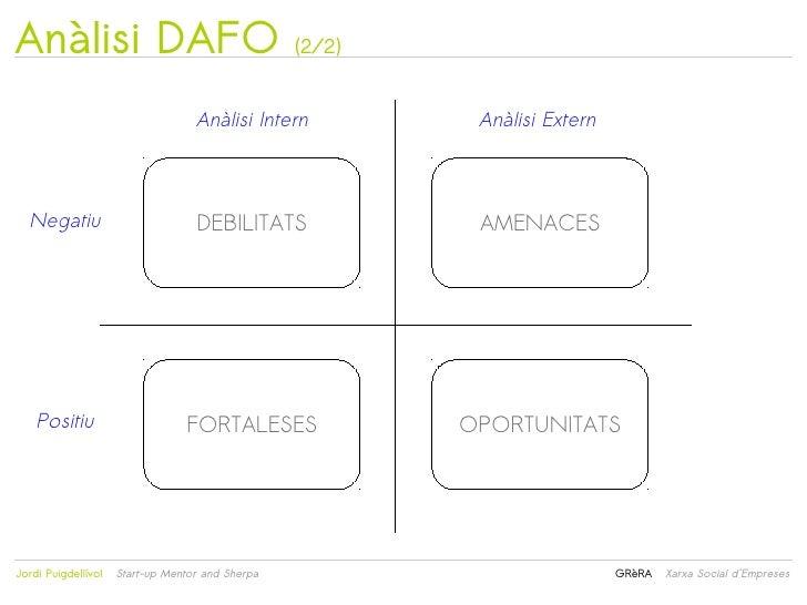 Anàlisi DAFO                                      (2/2)                                   Anàlisi Intern              Anàl...