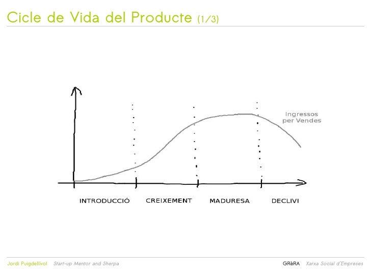 Cicle de Vida del Producte                            (1/3)                                                 Jordi Puigde...