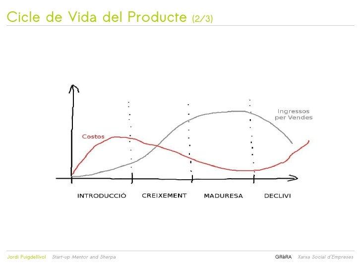 Cicle de Vida del Producte                            (2/3)                                                 Jordi Puigde...
