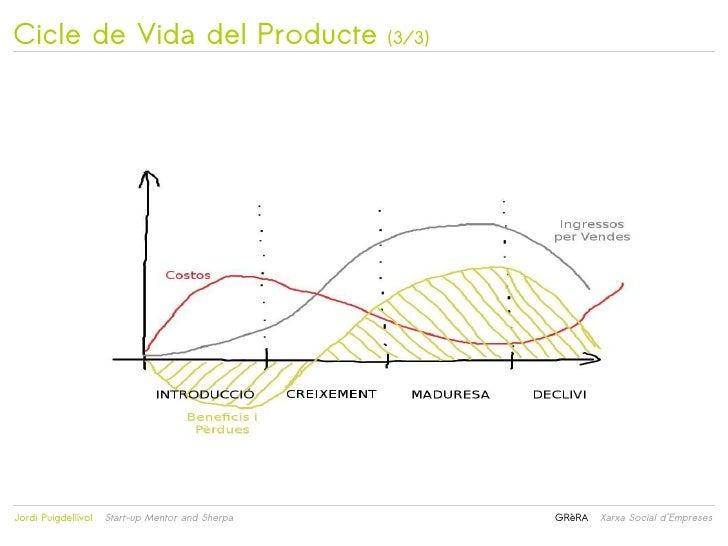 Cicle de Vida del Producte                            (3/3)                                                 Jordi Puigde...